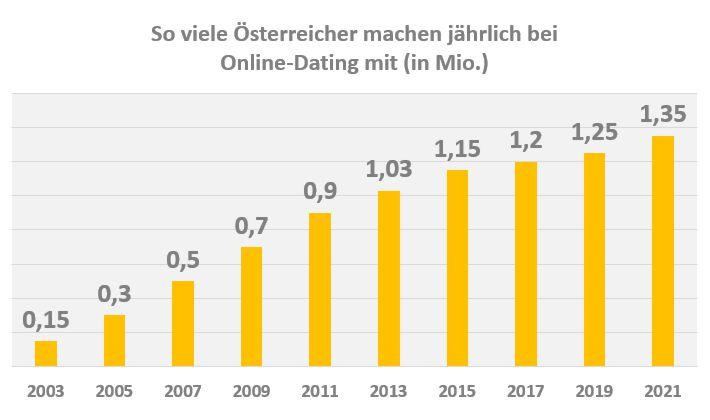 beste singlebörse kostenlos österreich
