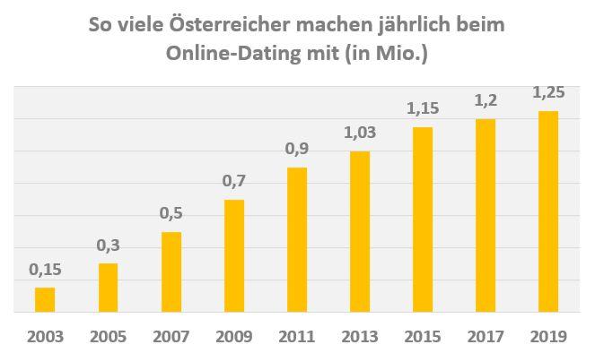 Anzahl monatlicher Online-Dating Nutzer Schweiz