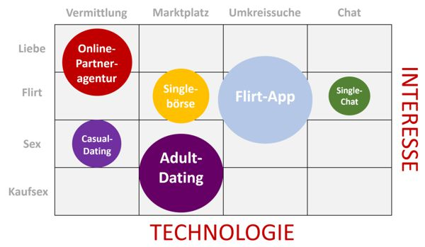 online dating grafik