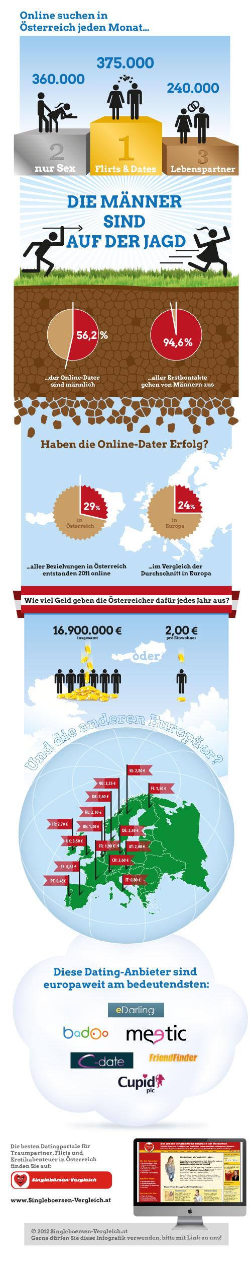 Infografik: Die wichtigsten Facts zum Online-Dating Österreichs in einer Grafik